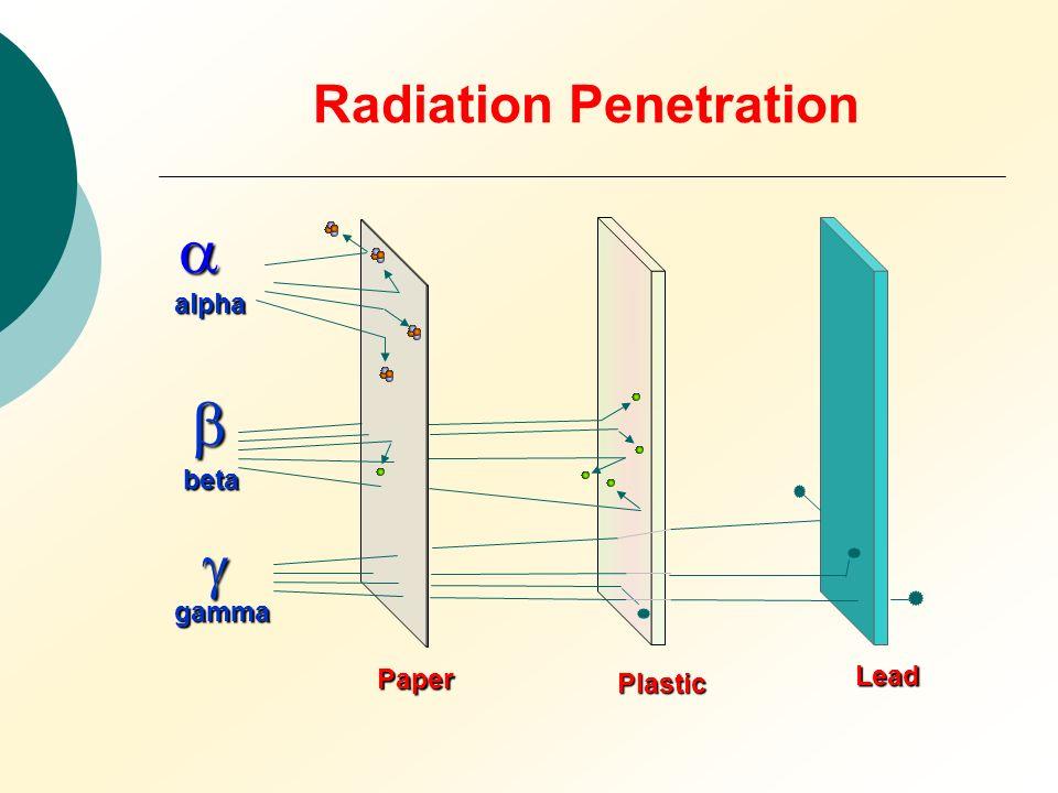 Radiation Penetration alpha beta gamma Paper Plastic Lead