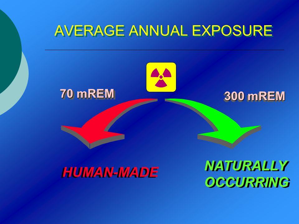 AVERAGE ANNUAL EXPOSURE 70 mREM 300 mREM NATURALLY OCCURRING NATURALLY OCCURRING HUMAN-MADE