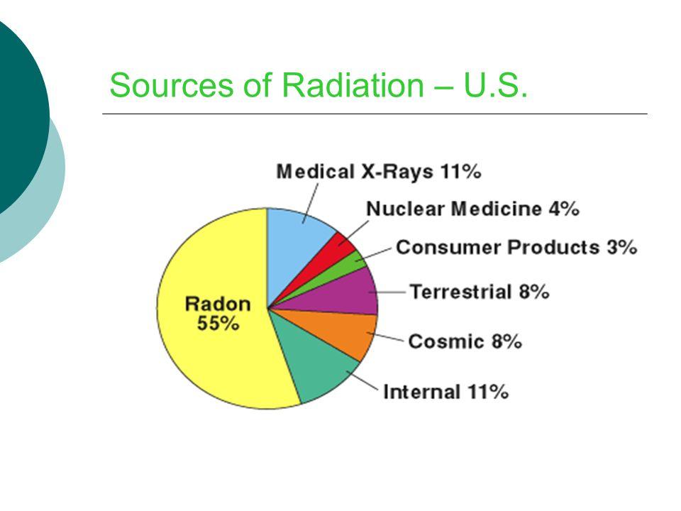Sources of Radiation – U.S.