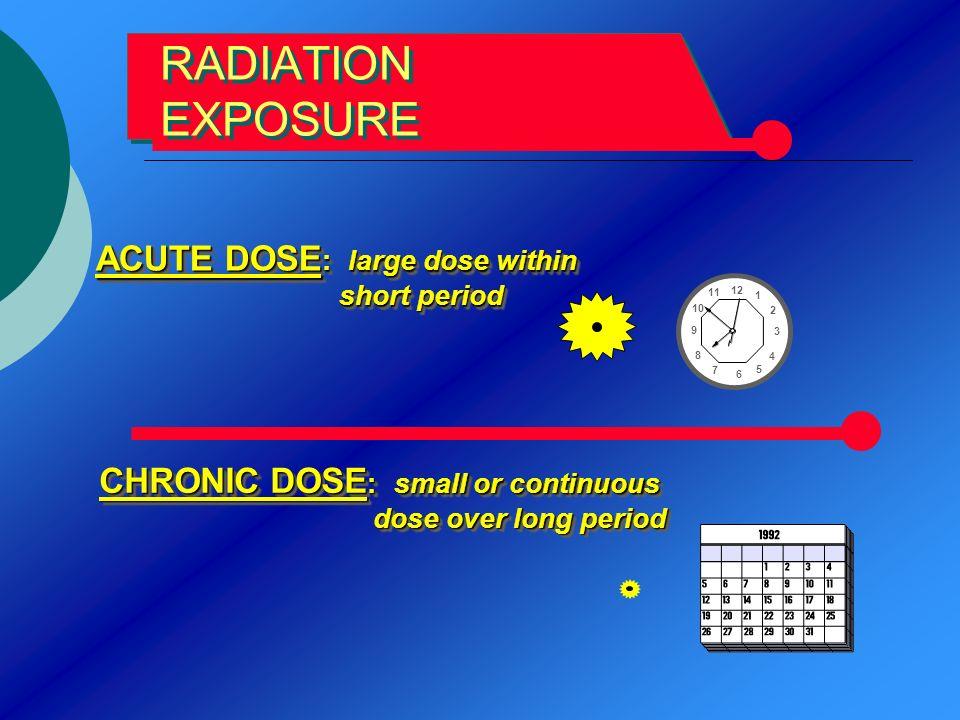 RADIATION EXPOSURE ACUTE DOSE : large dose within short period short period ACUTE DOSE : large dose within short period short period CHRONIC DOSE : sm