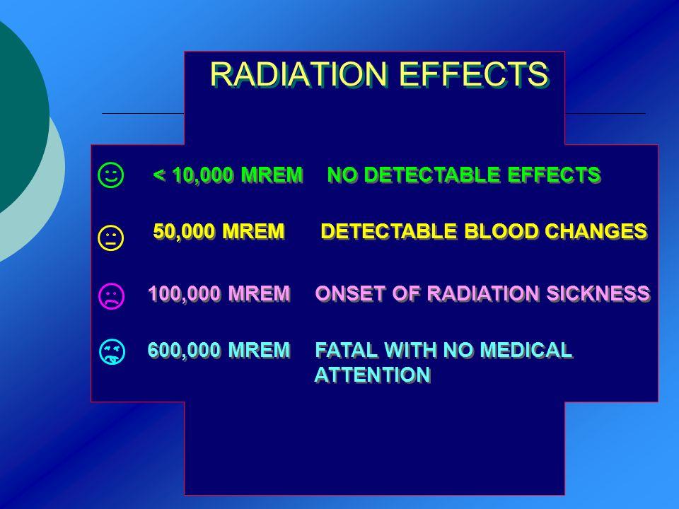 RADIATION EFFECTS < 10,000 MREM NO DETECTABLE EFFECTS 50,000 MREM DETECTABLE BLOOD CHANGES 100,000 MREM ONSET OF RADIATION SICKNESS 600,000 MREM FATAL