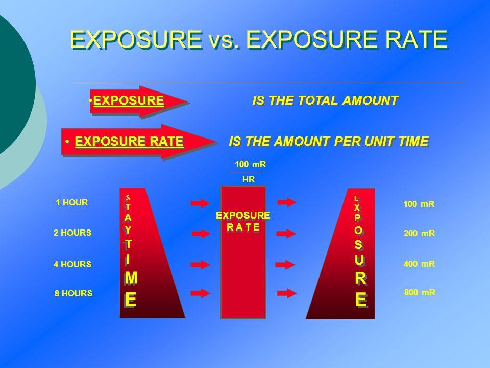 EXPOSURE vs. EXPOSURE RATE 1 HOUR 2 HOURS 4 HOURS 8 HOURS 100 mR 200 mR 400 mR 800 mR 100 mR HR EXPOSURE IS THE TOTAL AMOUNT EXPOSURE RATE IS THE AMOU