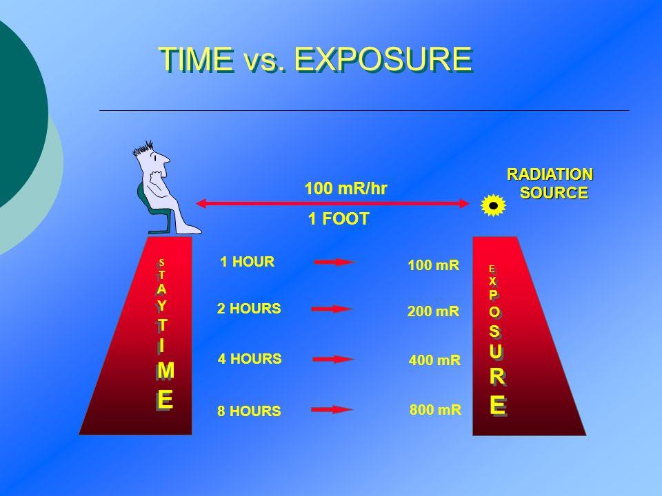 TIME vs. EXPOSURE 1 HOUR 2 HOURS 4 HOURS 8 HOURS 100 mR 200 mR 400 mR 800 mR RADIATION SOURCE SOURCE 1 FOOT 100 mR/hr EXPOSUREEXPOSURE EXPOSUREEXPOSUR