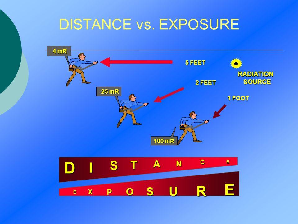 DISTANCE vs. EXPOSURE E X P O S U R E RADIATION SOURCE SOURCE 5 FEET 2 FEET 1 FOOT E C N A T S I D 4 mR 25 mR 100 mR