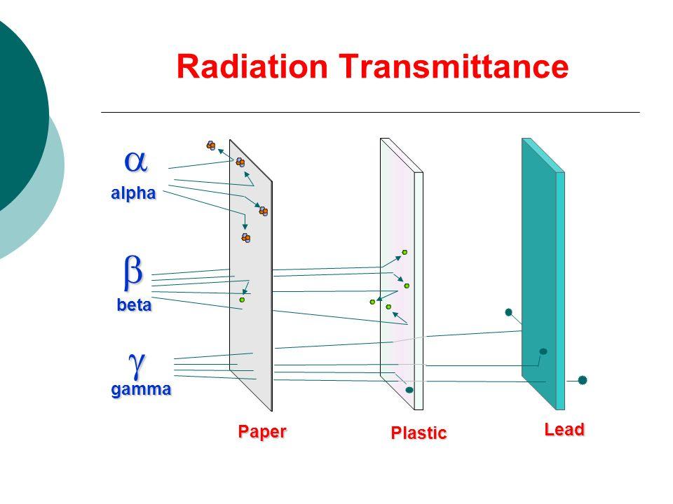 Radiation Transmittance alpha beta gamma Paper Plastic Lead