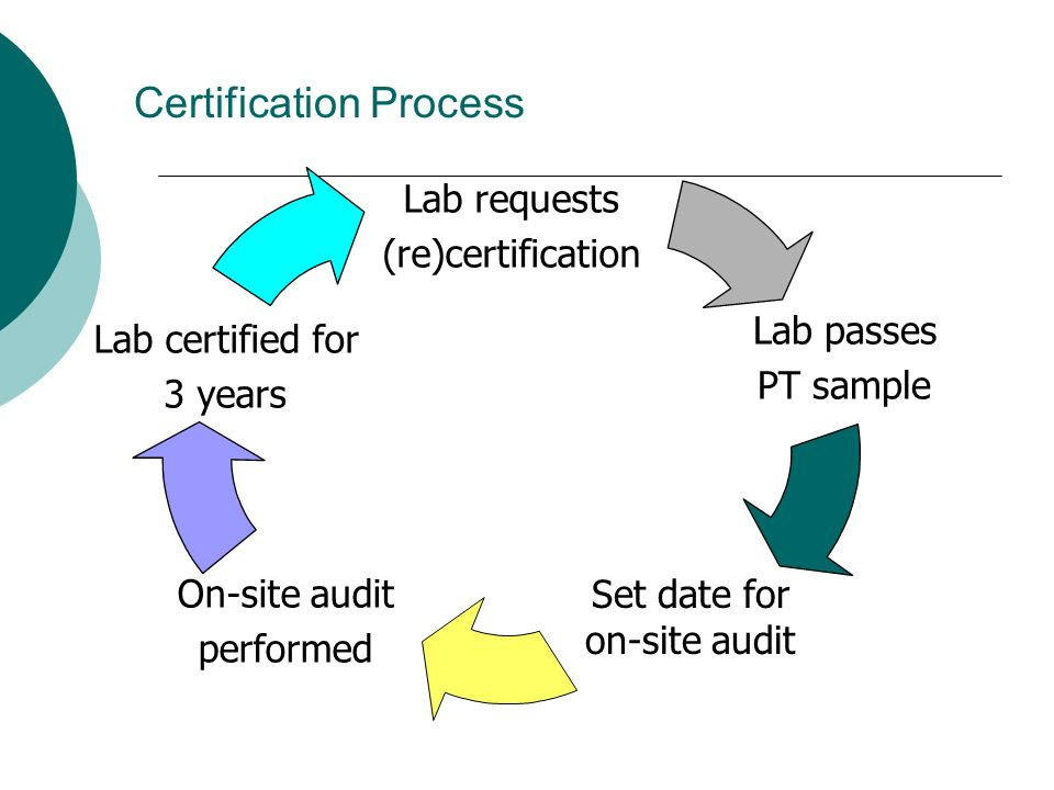 Certification Process Lab requests (re)certification Lab passes PT sample Set date for on-site audit On-site audit performed Lab certified for 3 years