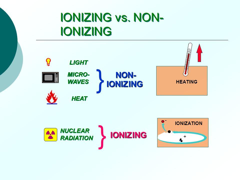 IONIZING vs. NON- IONIZING LIGHT MICRO- WAVES MICRO- WAVES HEAT NUCLEAR RADIATION NUCLEAR RADIATION } } NON- IONIZING NON- IONIZING IONIZING + - HEATI