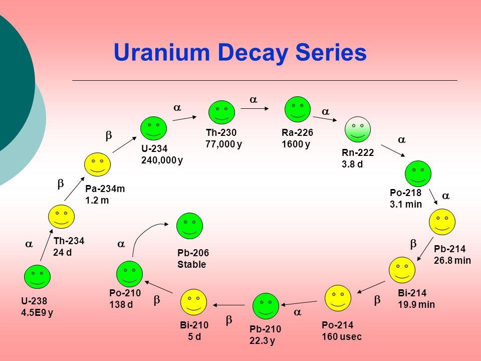 Uranium Decay Series U-238 4.5E9 y Ra-226 1600 y Rn-222 3.8 d Po-218 3.1 min Pb-214 26.8 min Bi-214 19.9 min Po-214 160 usec Pb-210 22.3 y Bi-210 5 d