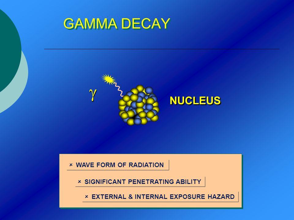 GAMMA DECAY û WAVE FORM OF RADIATION û SIGNIFICANT PENETRATING ABILITY û EXTERNAL & INTERNAL EXPOSURE HAZARD NUCLEUS