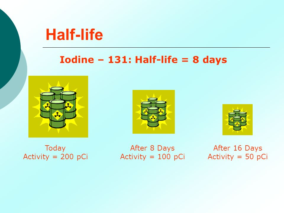Half-life Iodine – 131: Half-life = 8 days Today Activity = 200 pCi After 8 Days Activity = 100 pCi After 16 Days Activity = 50 pCi