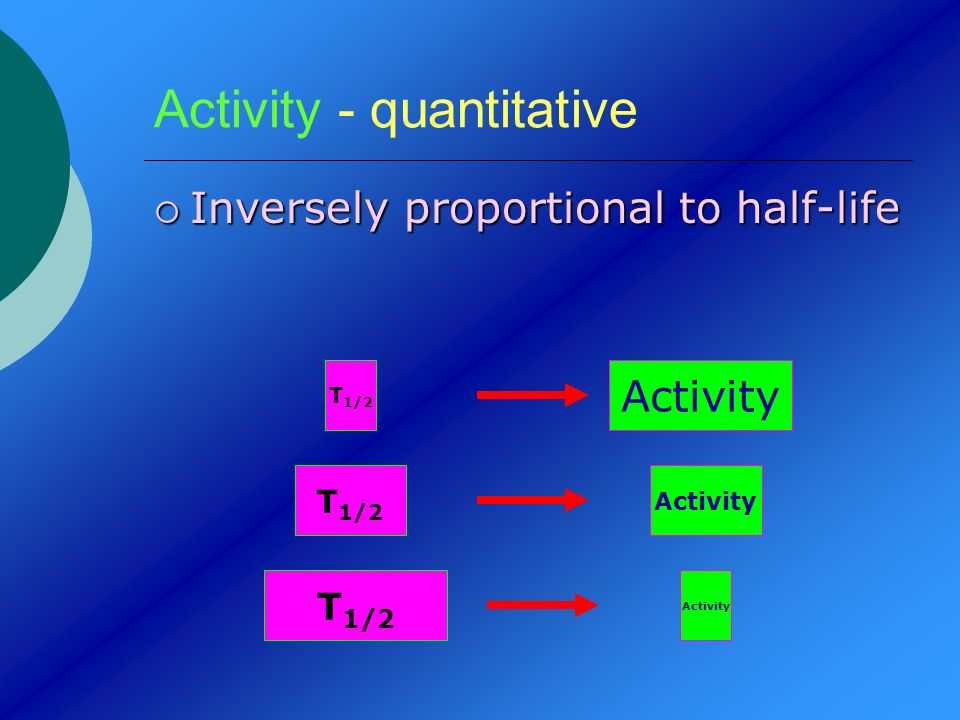 Activity - quantitative Inversely proportional to half-life Inversely proportional to half-life T 1/2 Activity