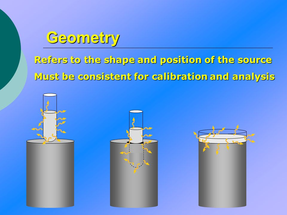Geometry Refers to the shape and position of the source Must be consistent for calibration and analysis