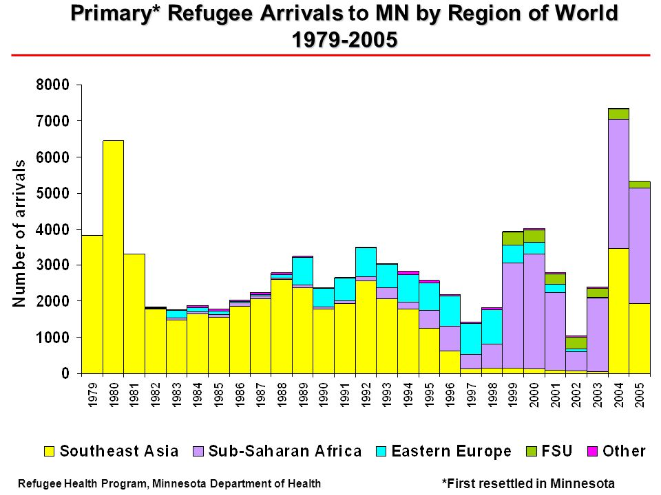 Primary* Refugee Arrivals MN by Region of World 1979-2005 Primary* Refugee Arrivals to MN by Region of World 1979-2005 Refugee Health Program, Minnesota Department of Health *First resettled in Minnesota