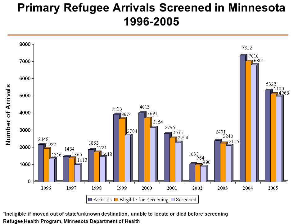 Refugee Health Program, Minnesota Department of Health Primary Refugee Arrivals Screened in Minnesota 1996-2005 *Ineligible if moved out of state/unknown destination, unable to locate or died before screening