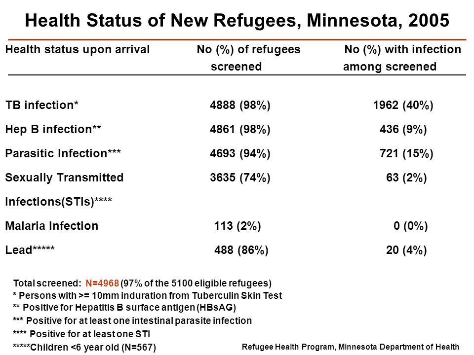 Health Status of New Refugees, Minnesota, 2005 Health status upon arrival No (%) of refugees No (%) with infection screened among screened TB infection* 4888 (98%) 1962 (40%) Hep B infection** 4861 (98%) 436 (9%) Parasitic Infection*** 4693 (94%) 721 (15%) Sexually Transmitted 3635 (74%) 63 (2%) Infections(STIs)**** Malaria Infection 113 (2%) 0 (0%) Lead***** 488 (86%) 20 (4%) Refugee Health Program, Minnesota Department of Health Total screened: N=4968 (97% of the 5100 eligible refugees) * Persons with >= 10mm induration from Tuberculin Skin Test ** Positive for Hepatitis B surface antigen (HBsAG) *** Positive for at least one intestinal parasite infection **** Positive for at least one STI *****Children <6 year old (N=567)