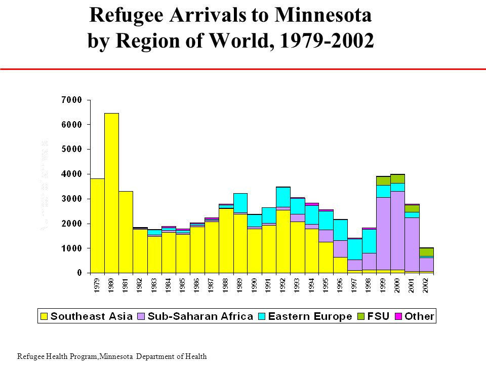 Refugee Health Program,Minnesota Department of Health Refugee Arrivals to Minnesota by Region of World, 1979-2002