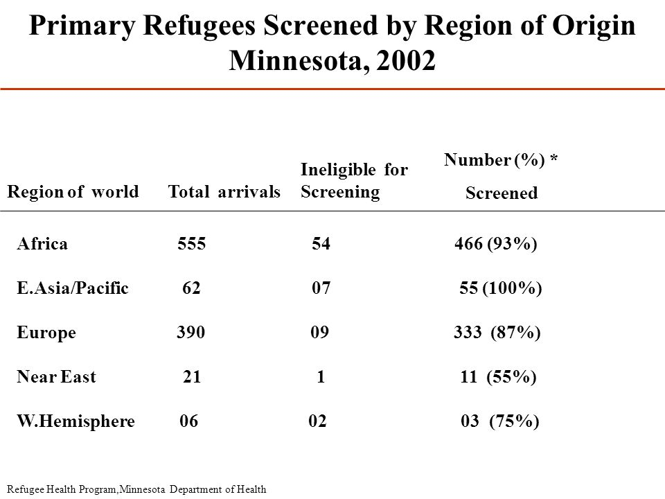 Primary Refugees Screened by Region of Origin Minnesota, 2002 Region of worldTotal arrivals Ineligible for Screening Number (%) * Screened Africa 555 54 466 (93%) E.Asia/Pacific 62 07 55 (100%) Europe 390 09 333 (87%) Near East 21 1 11 (55%) W.Hemisphere 06 02 03 (75%) Refugee Health Program,Minnesota Department of Health