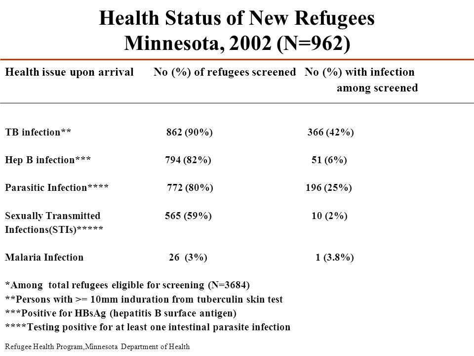 Health Status of New Refugees Minnesota, 2002 (N=962) Health issue upon arrival No (%) of refugees screened No (%) with infection among screened TB in