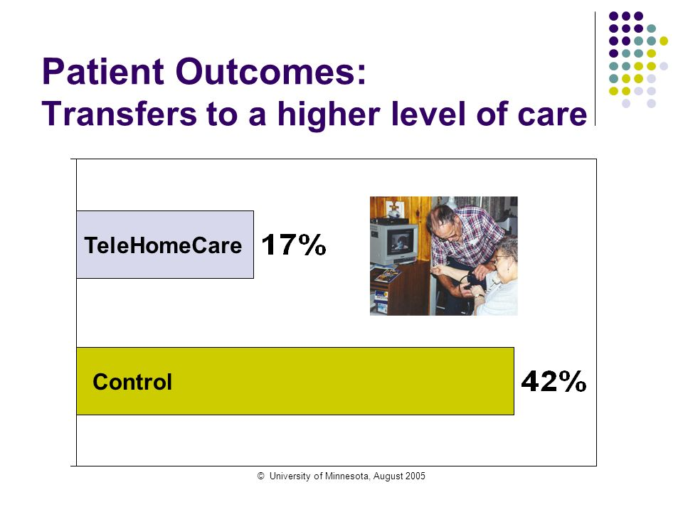 © University of Minnesota, August 2005 Patient Outcomes: Transfers to a higher level of care Control TeleHomeCare