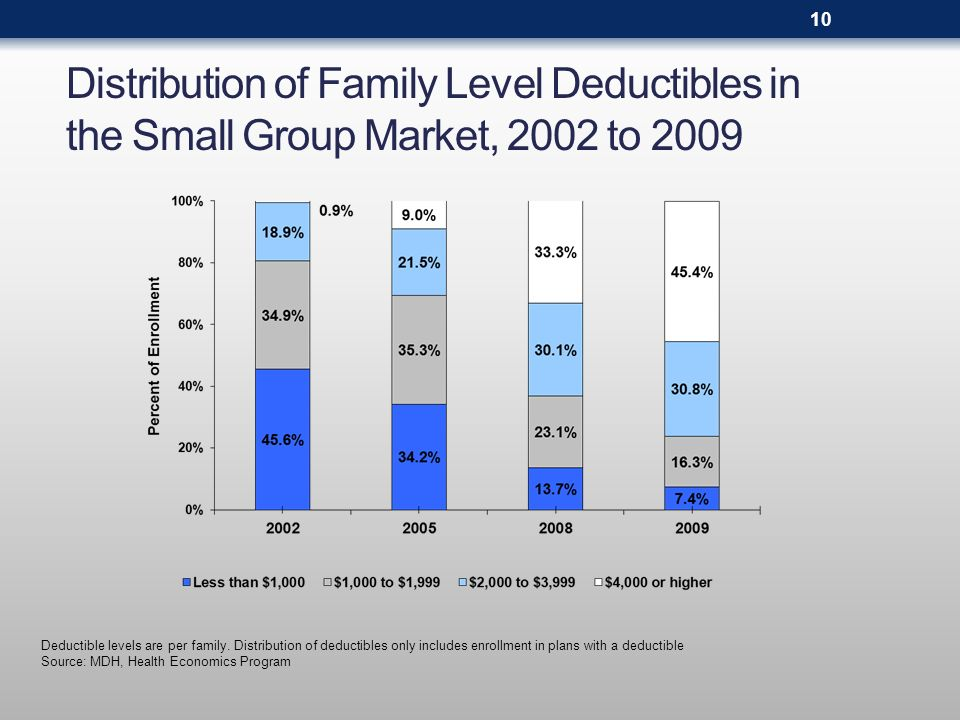 Distribution of Family Level Deductibles in the Small Group Market, 2002 to 2009 Deductible levels are per family. Distribution of deductibles only in