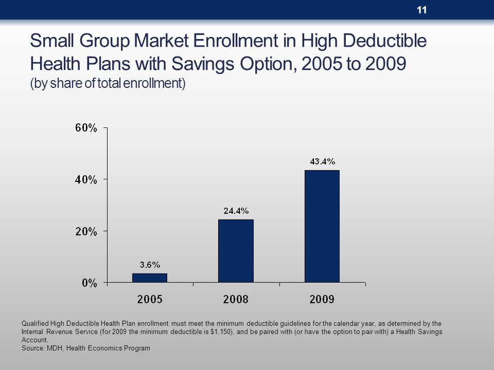 Small Group Market Enrollment in High Deductible Health Plans with Savings Option, 2005 to 2009 (by share of total enrollment) Qualified High Deductible Health Plan enrollment must meet the minimum deductible guidelines for the calendar year, as determined by the Internal Revenue Service (for 2009 the minimum deductible is $1,150), and be paired with (or have the option to pair with) a Health Savings Account.