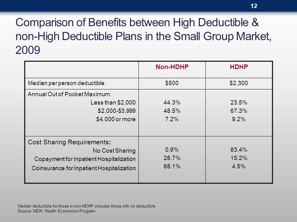 Comparison of Benefits between High Deductible & non-High Deductible Plans in the Small Group Market, 2009 Non-HDHPHDHP Median per person deductible$5