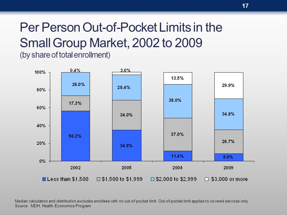 Per Person Out-of-Pocket Limits in the Small Group Market, 2002 to 2009 (by share of total enrollment) Median calculation and distribution excludes en