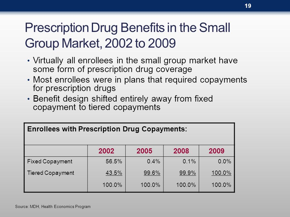 Prescription Drug Out-of-Pocket Limits in the Small Group Market, 2002 to 2009 (by share of total enrollment) *General health plan out-of-pocket limits apply Source: MDH, Health Economics Program 2002200520082009 Separate Rx Limit59.3%39.8%30.0%22.4% No Separate Rx Limit*40.7%60.2%70.0%77.6% 100.0% 20