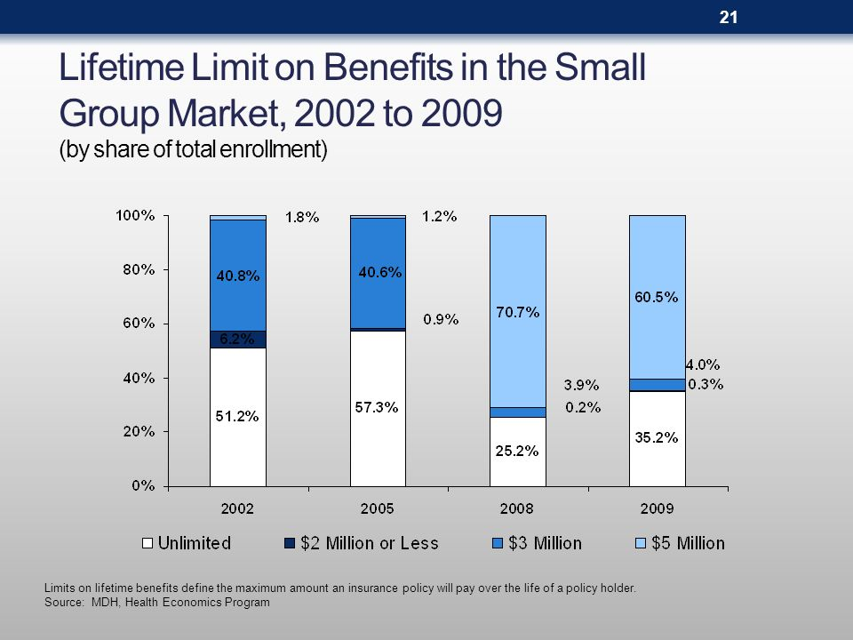 Lifetime Limit on Benefits in the Small Group Market, 2002 to 2009 (by share of total enrollment) 21 Limits on lifetime benefits define the maximum am
