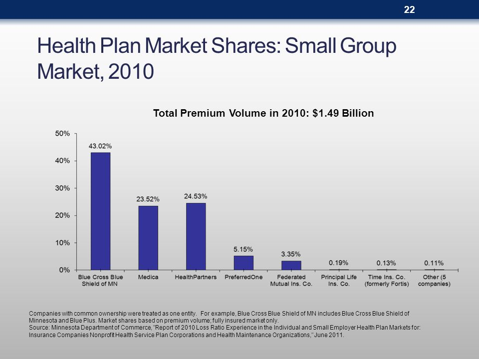 Health Plan Market Shares: Small Group Market, 2010 Companies with common ownership were treated as one entity. For example, Blue Cross Blue Shield of