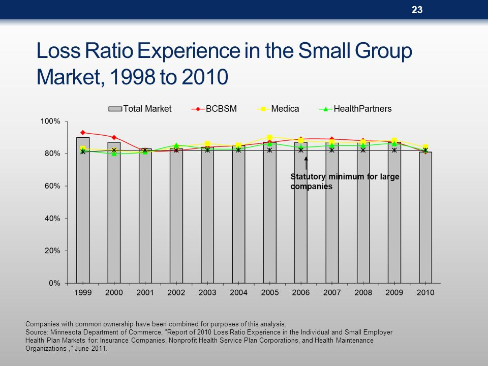 Loss Ratio Experience in the Small Group Market, 1998 to 2010 Companies with common ownership have been combined for purposes of this analysis.