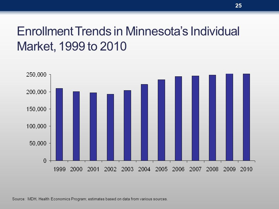 Premium Increases in Minnesota s Individual Market, 1999 to 2010 Sources: Minnesota Health Coverage Reinsurance Association (1999-2002) and Minnesota Department of Health (2003-2010)