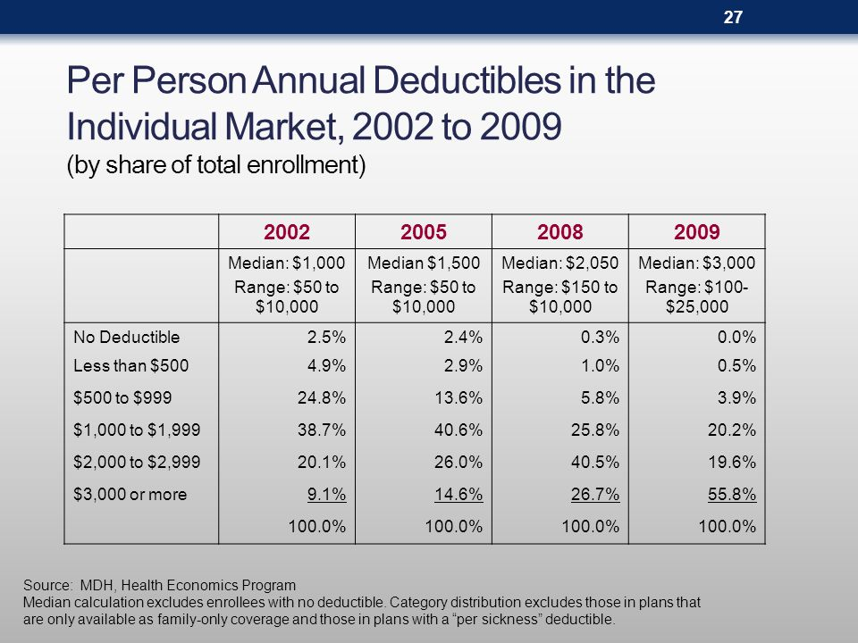 Distribution of Deductibles in the Individual Market, 2002 to 2009 Source: MDH, Health Economics Program Deductible levels are per person.