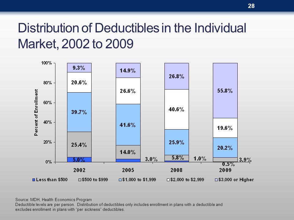 Distribution of Deductibles in the Individual Market, 2002 to 2009 Source: MDH, Health Economics Program Deductible levels are per person. Distributio