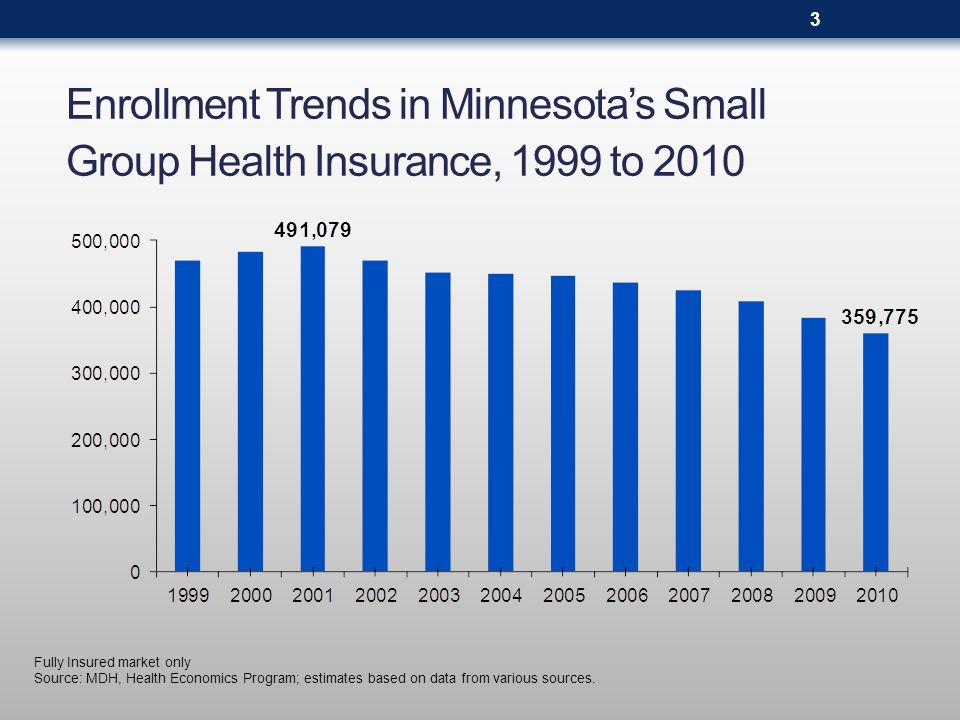 Fully Insured market only Source: MDH, Health Economics Program; estimates based on data from various sources. Enrollment Trends in Minnesotas Small G
