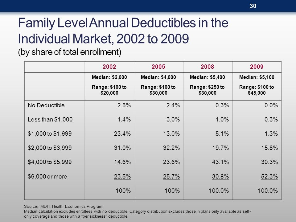 Family Level Annual Deductibles in the Individual Market, 2002 to 2009 (by share of total enrollment) Source: MDH, Health Economics Program Median cal