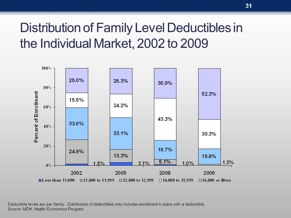 Distribution of Family Level Deductibles in the Individual Market, 2002 to 2009 Deductible levels are per family. Distribution of deductibles only inc