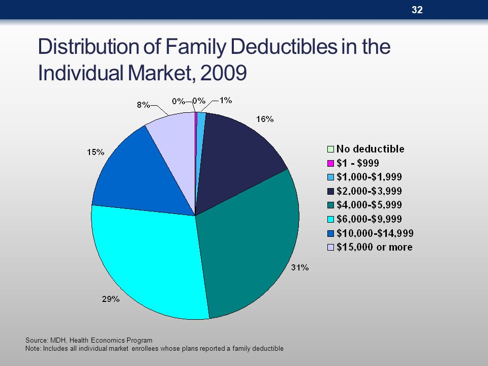 33 Individual Market Enrollment in High Deductible Health Plans with Savings Option, 2005 to 2009 (by share of total enrollment) *Qualified High Deductible Health Plan enrollment must meet the minimum deductible guidelines for the calendar year, as determined by the Internal Revenue Service (for 2010 the minimum deductible is $1,200), and be paired with (or have the option to pair with) a Health Savings Account.
