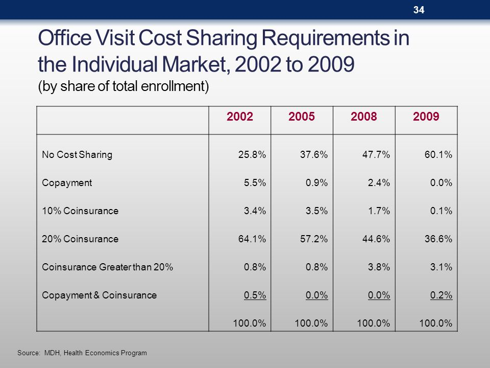 Office Visit Cost Sharing Requirements in the Individual Market, 2002 to 2009 (by share of total enrollment) Source: MDH, Health Economics Program 200