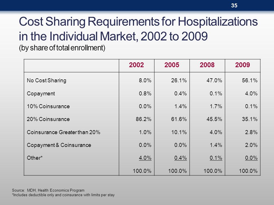 Cost Sharing Requirements for Hospitalizations in the Individual Market, 2002 to 2009 (by share of total enrollment) Source: MDH, Health Economics Program *Includes deductible only and coinsurance with limits per stay 2002200520082009 No Cost Sharing8.0%26.1%47.0%56.1% Copayment0.8%0.4%0.1%4.0% 10% Coinsurance0.0%1.4%1.7%0.1% 20% Coinsurance86.2%61.6%45.5%35.1% Coinsurance Greater than 20%1.0%10.1%4.0%2.8% Copayment & Coinsurance0.0% 1.4%2.0% Other*4.0%0.4%0.1%0.0% 100.0% 35