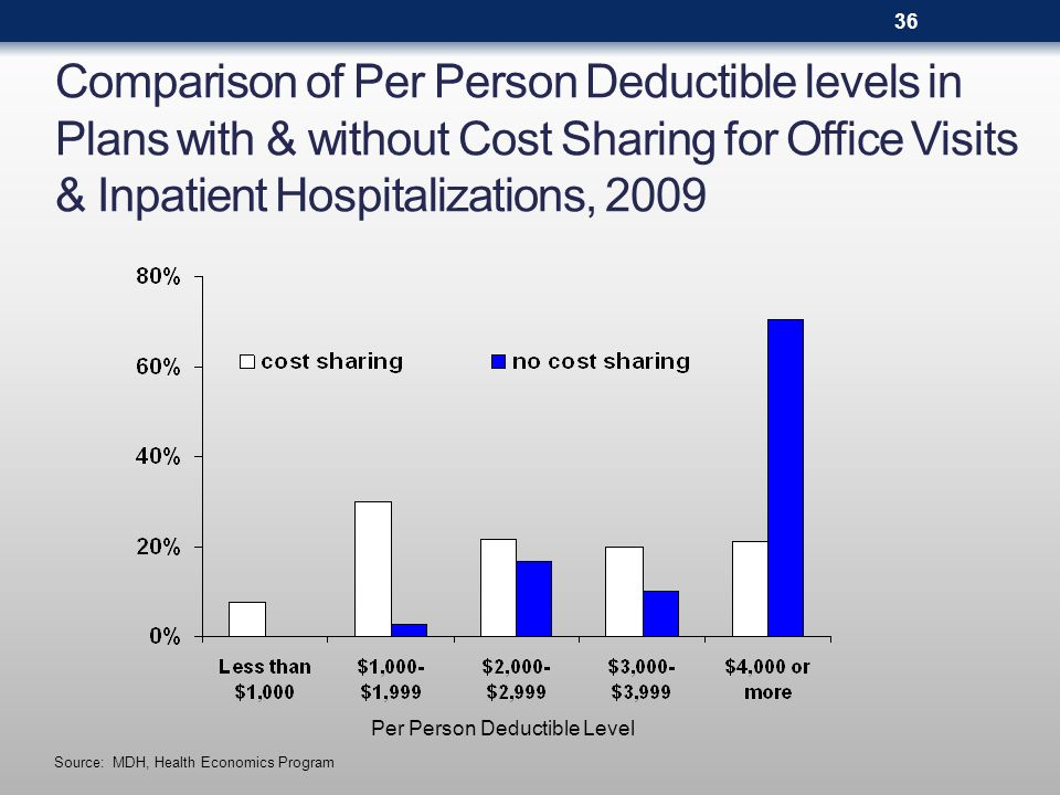 Comparison of Per Person Deductible levels in Plans with & without Cost Sharing for Office Visits & Inpatient Hospitalizations, 2009 Source: MDH, Health Economics Program Per Person Deductible Level 36