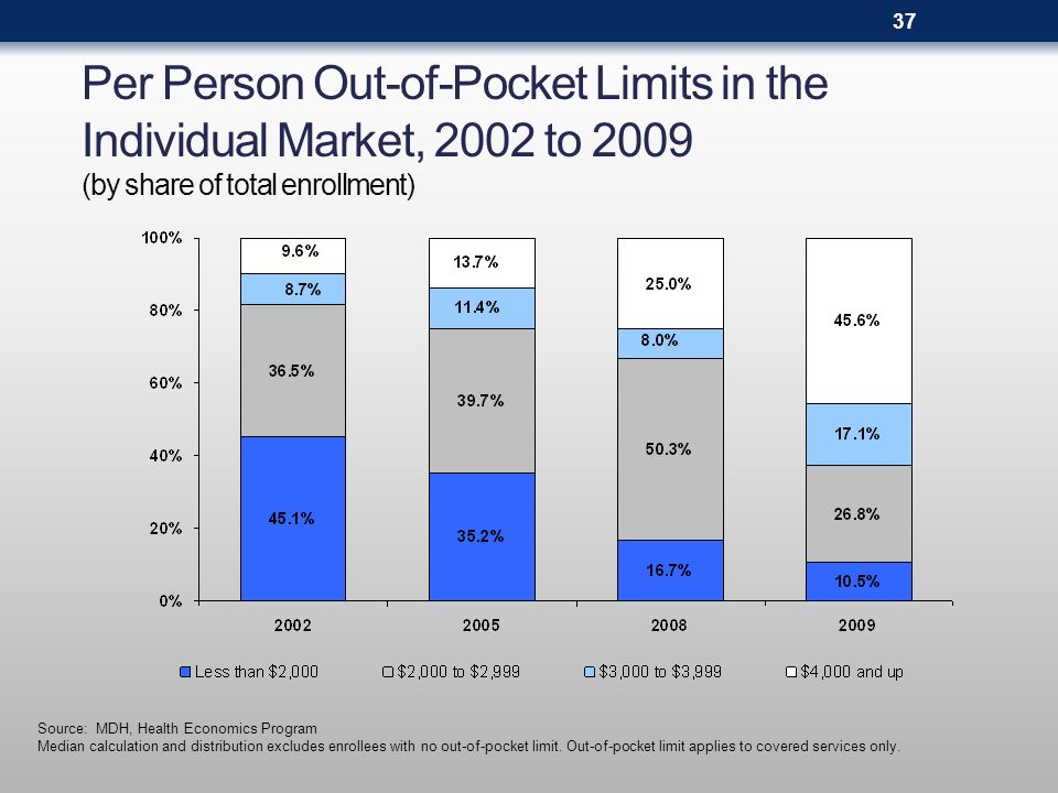 Per Person Out-of-Pocket Limits in the Individual Market, 2002 to 2009 (by share of total enrollment) Source: MDH, Health Economics Program Median calculation and distribution excludes enrollees with no out-of-pocket limit.
