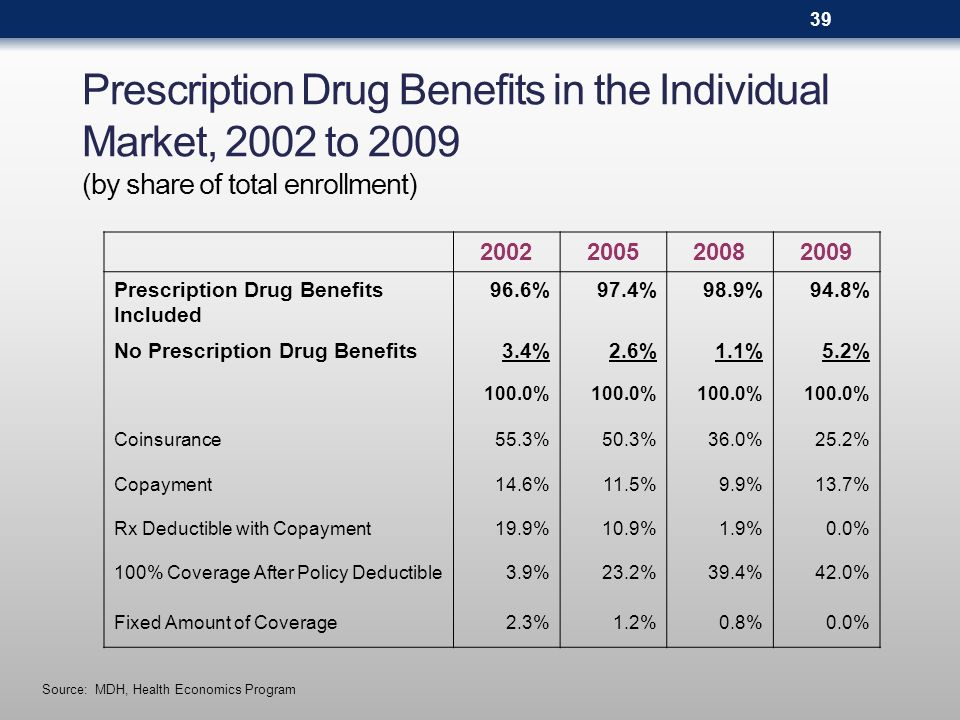 Prescription Drug Out-of-Pocket Limits in the Individual Market, 2002 to 2009 (by share of total enrollment) *General health plan out-of-pocket limits apply Source: MDH, Health Economics Program 2002200520082009 Separate Rx Limit1.6%2.2%3.9%7.0% No Separate Rx Limit*98.4%97.8%96.1%93.0% 100.0% 40
