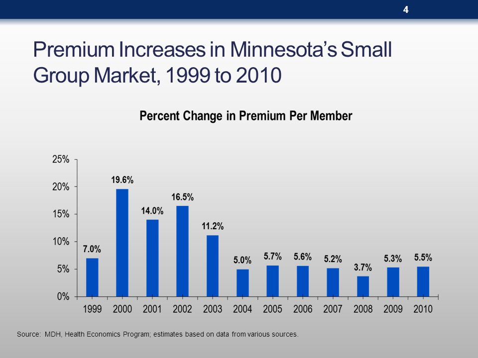 Per Person Annual Deductibles in the Small Group Market, 2002 to 2009 (by share of total enrollment) Median calculation excludes enrollees with no deductible Source: MDH, Health Economics Program 2002200520082009 Median: $500 Median: $1,000Median: $1,500 Range: $100 to $2,500 Range: $100 to $5,000 Range: $250 to $10,000 No Deductible65.6%52.1%31.9%18.6% Less than $50016.1%16.5%9.3%6.1% $500 to $99911.9%16.9%16.8%14.3% $1,000 to $1,9996.2%10.3%19.8%25.1% $2,000 or More0.2%4.2%22.2%36.0% 100.0% 5