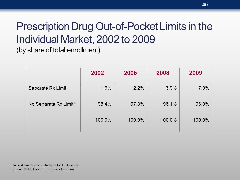 Prescription Drug Out-of-Pocket Limits in the Individual Market, 2002 to 2009 (by share of total enrollment) *General health plan out-of-pocket limits
