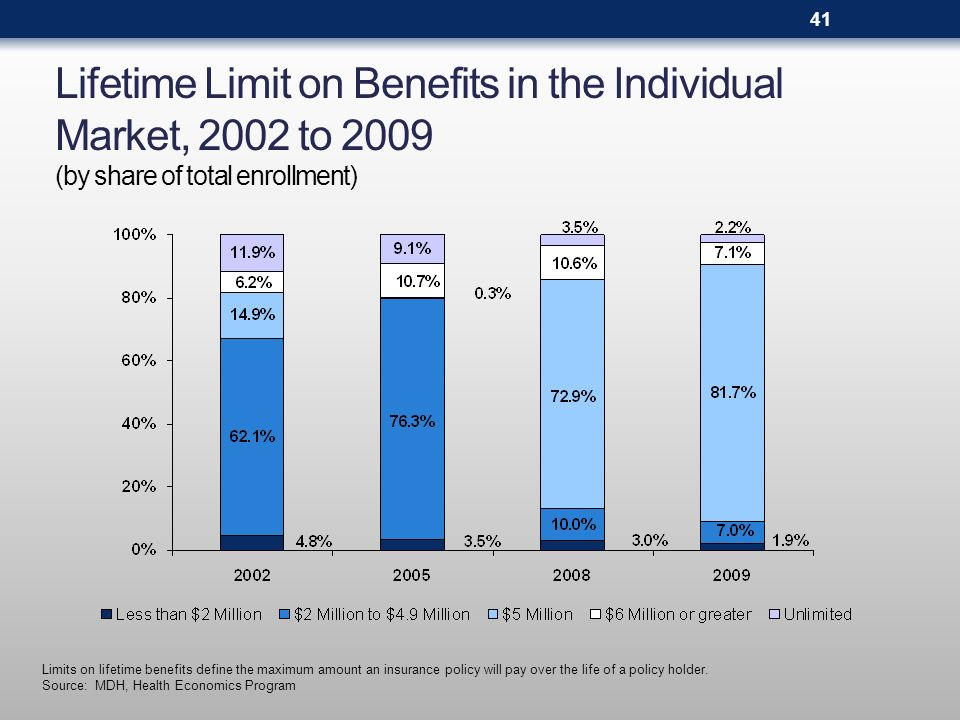 Lifetime Limit on Benefits in the Individual Market, 2002 to 2009 (by share of total enrollment) 41 Limits on lifetime benefits define the maximum amount an insurance policy will pay over the life of a policy holder.