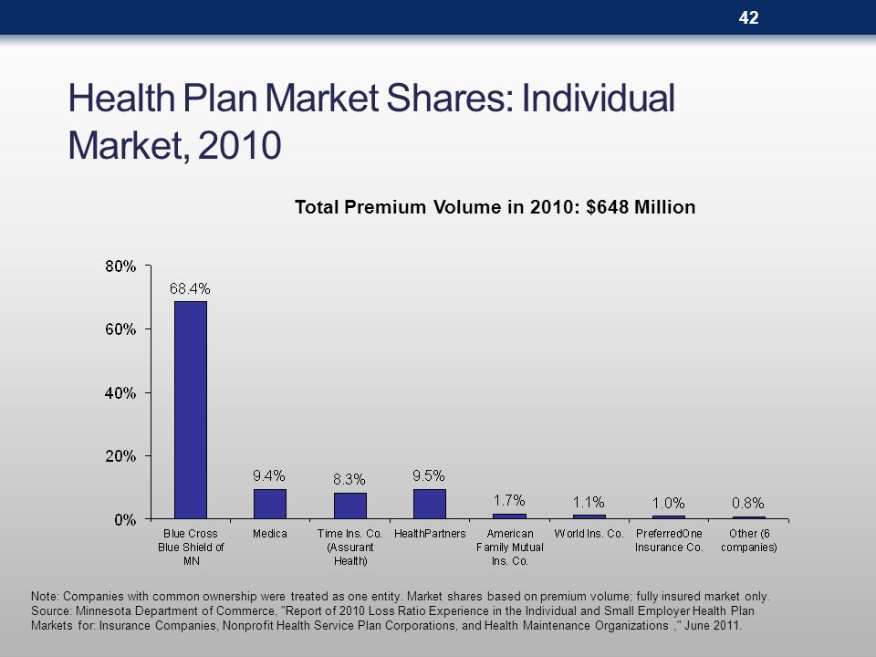 Health Plan Market Shares: Individual Market, 2010 Note: Companies with common ownership were treated as one entity. Market shares based on premium vo