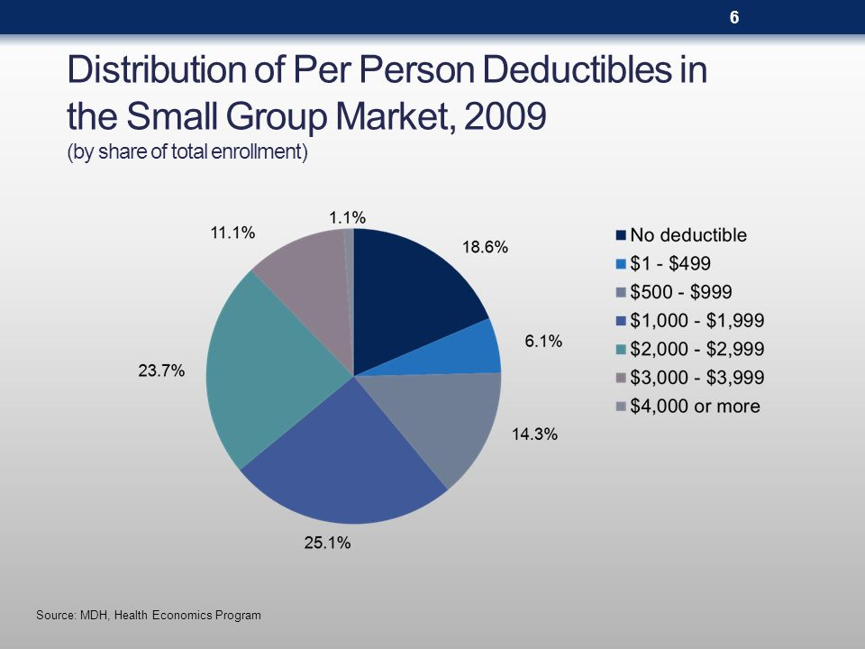 Distribution of Per Person Deductibles in the Small Group Market, 2009 (by share of total enrollment) Source: MDH, Health Economics Program 6