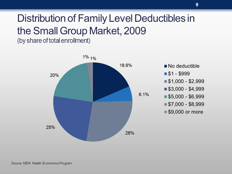 Distribution of Family Level Deductibles in the Small Group Market, 2009 (by share of total enrollment) Source: MDH, Health Economics Program 9