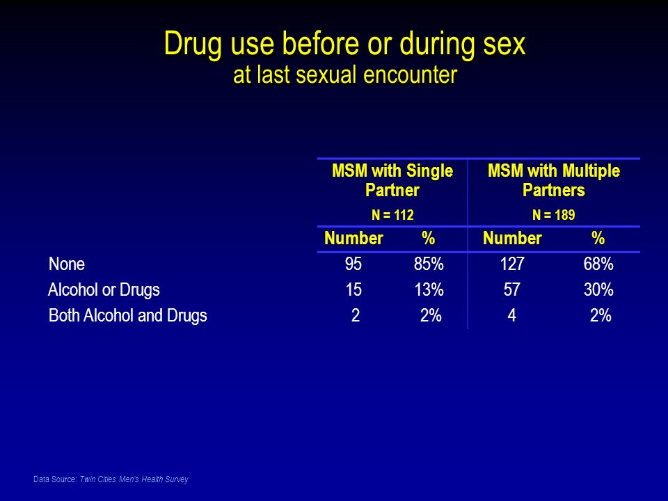 Data Source: Twin Cities Mens Health Survey Drug use before or during sex at last sexual encounter MSM with Single Partner N = 112 MSM with Multiple Partners N = 189 Number% % None9585%12768% Alcohol or Drugs1513%5730% Both Alcohol and Drugs 2 2%4